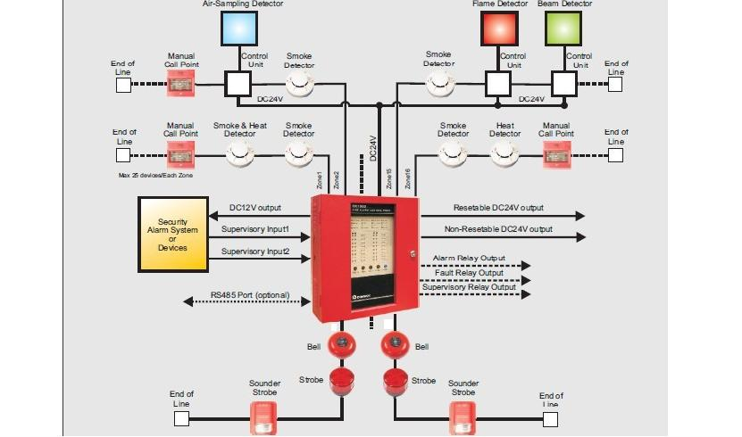 Fire alarm system diagram schematic diagram of addressable fire alarm system circuit and fire alarm system wiring diagram at creativeand.co