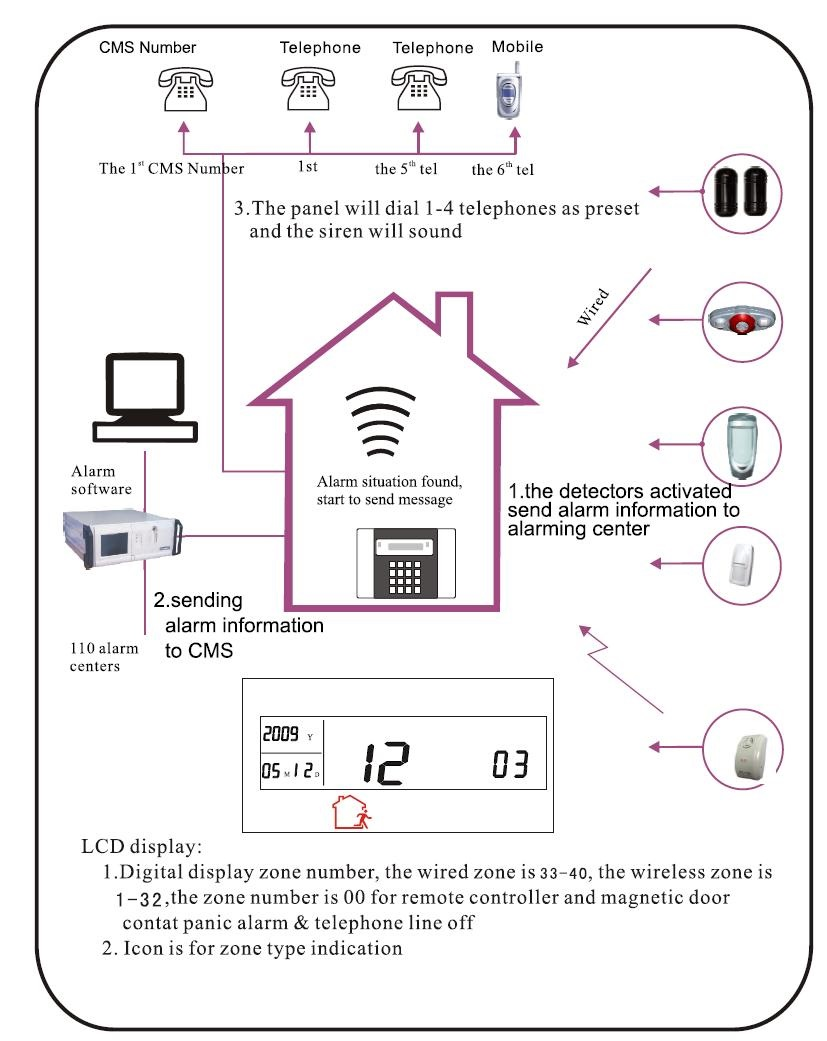 Home Security Burglar Alarm Systems Siren Wiring Diagram System