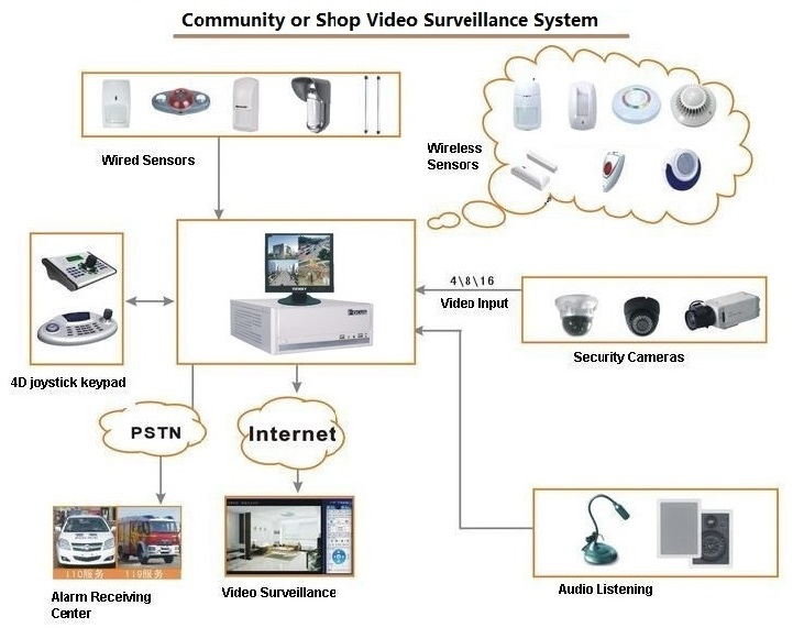 Surveillance Alarm Integrated Security