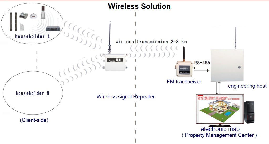 Wireless Solution Security Center