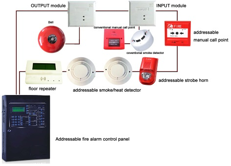 photoelectric sensor wiring diagram fire security project fire alarm  fire security project fire alarm