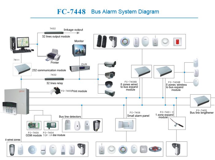 Home Security Burglar Alarm Systems