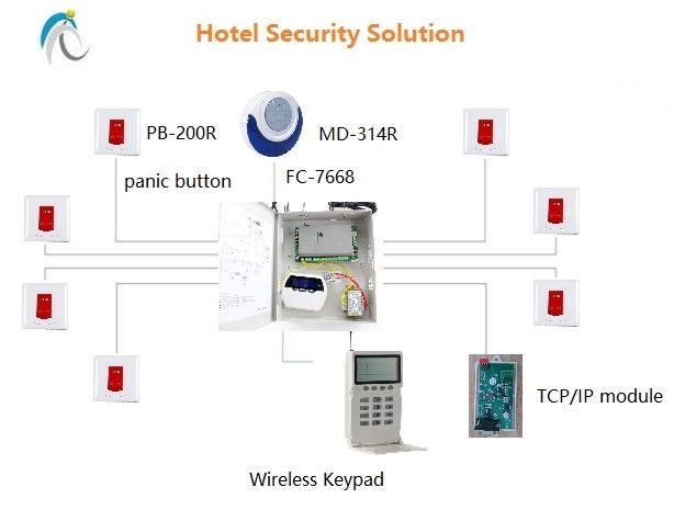 Hotel Security Solution For Emergency Call