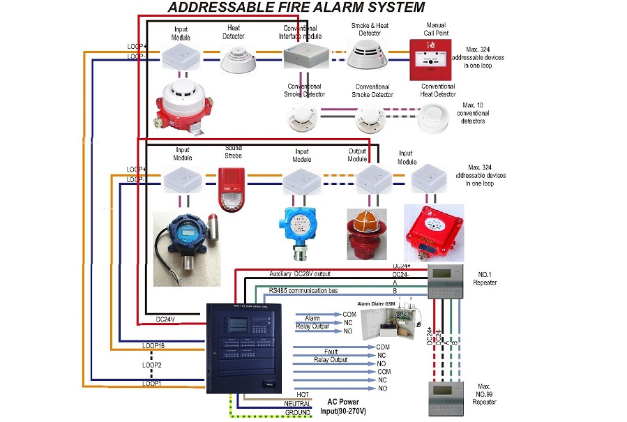 wiring diagram of addressable fire alarm system full hd