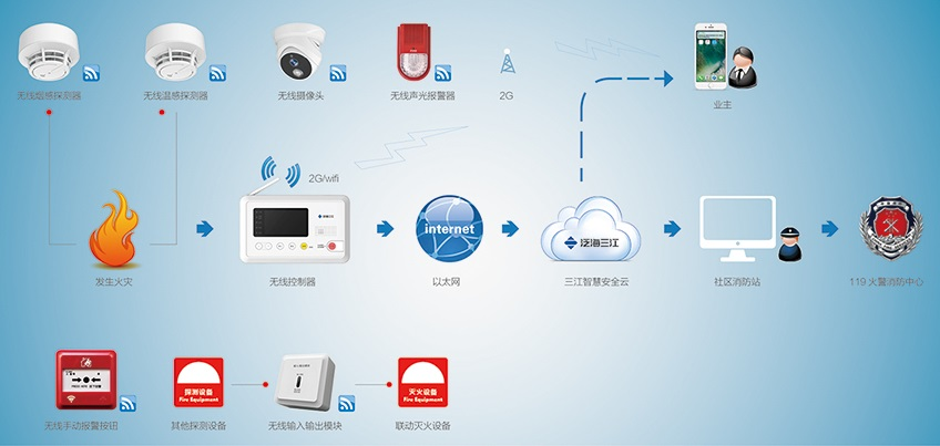 wireless fire and security system